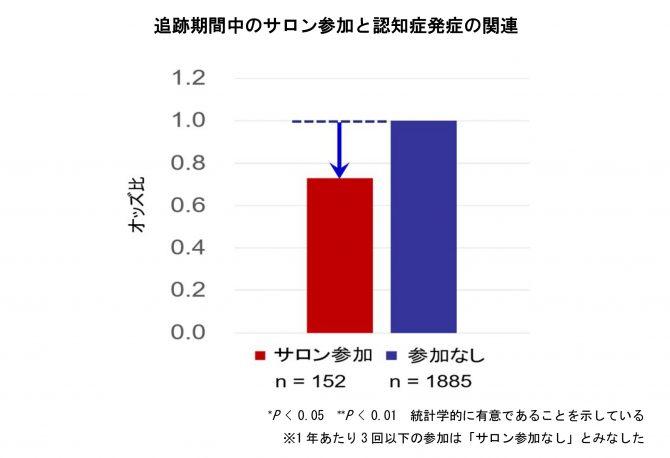 日本老年学的評価研究(JAGESプロジェクト)プレスリリースより